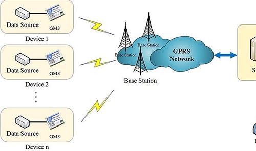 مقایسه انتقال اطلاعات در شبکه  GPRSبا شبکه خط ثابت