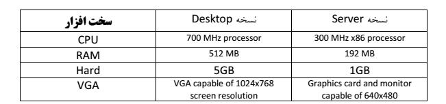 حداقل سخت افزار مورد نیاز لینوکس