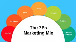 بازاریابی دیجیتال 2019