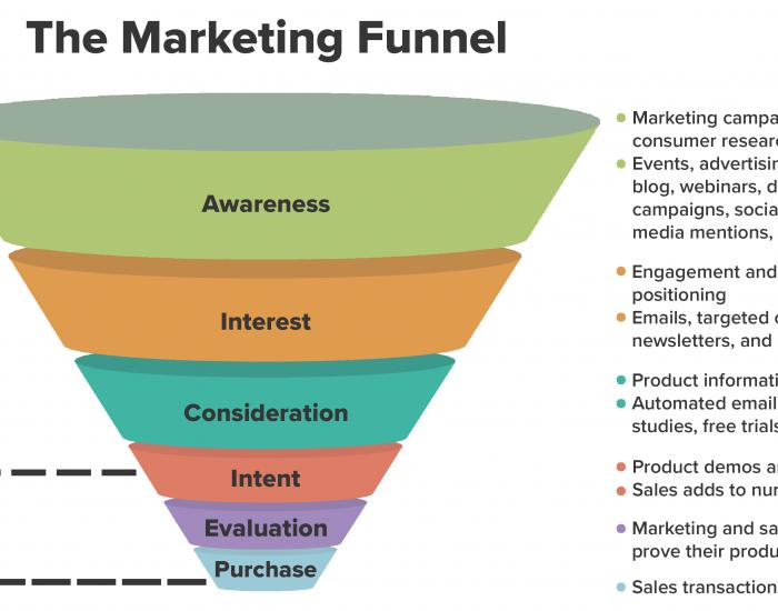 چگونه یک قیف بازاریابی موفق را ایجاد کنیم