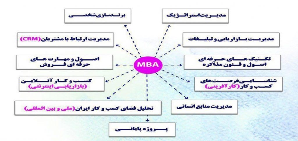 نمایی از دوره ی مدیریتی MBA در دانشگاه اصفهان: