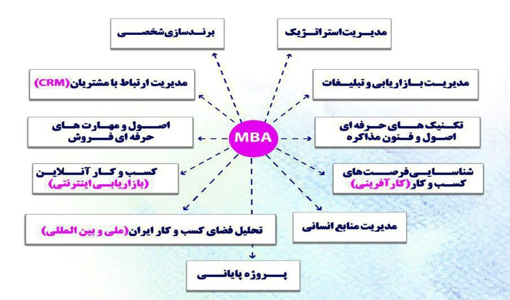 در تصویر زیر اهداف کلی mba آمده است: