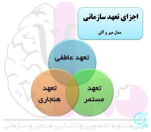 تعهد سازمانی متشکل از سه بخش است: