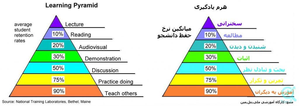 نکات مهم برای یادگیری