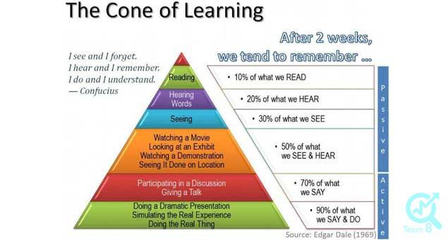 هرم یادگیری
