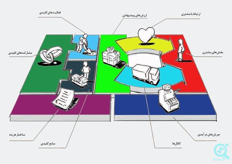 اجزای مدل کسب و کار
