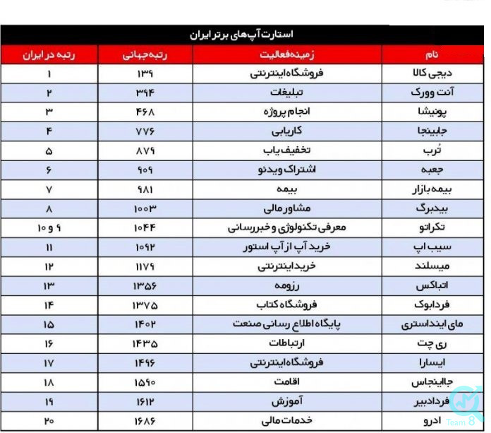 لیست استارتاپ های ایرانی