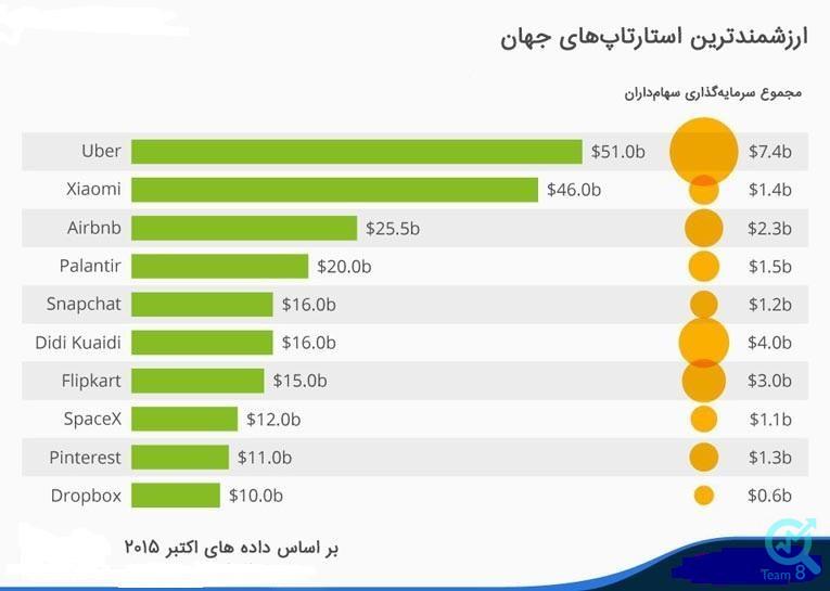لیست استارتاپ های ایرانی مربوط به چه شاخه ها و حوزه هایی می باشند ؟