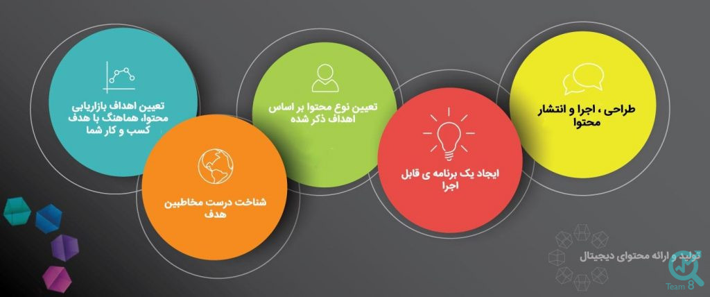 مهم ترین اهداف تولید محتوا چه چیزهایی می باشند ؟