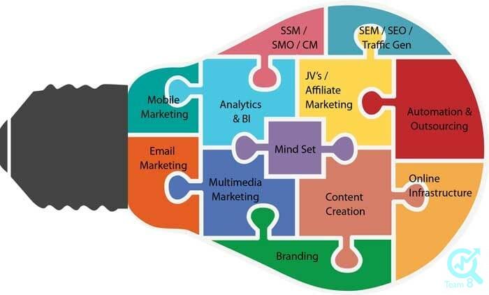 تبلیغات در شبکه های اجتماعی Social Media Advertising