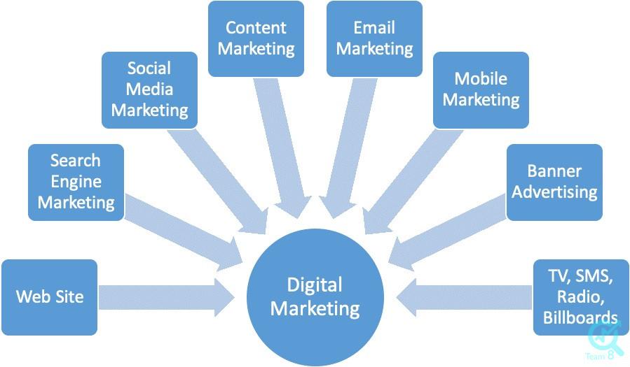 لیست قیمت دیجیتال مارکتینگ شامل چه خدماتی است؟